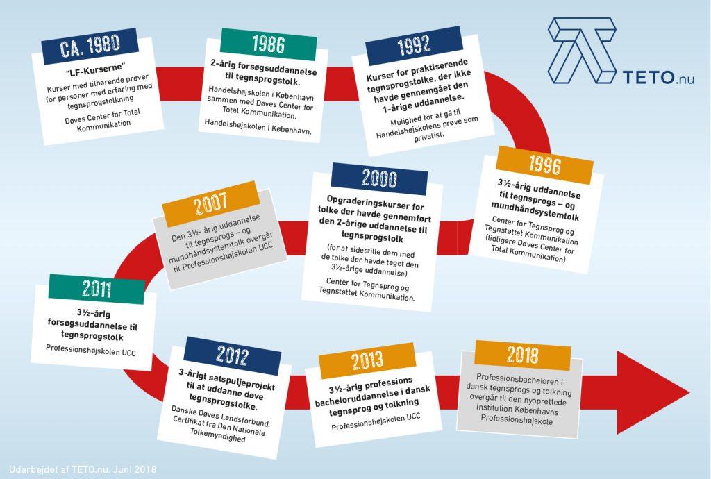 Uddannelsen til tegnsprogstolk gennem tiden